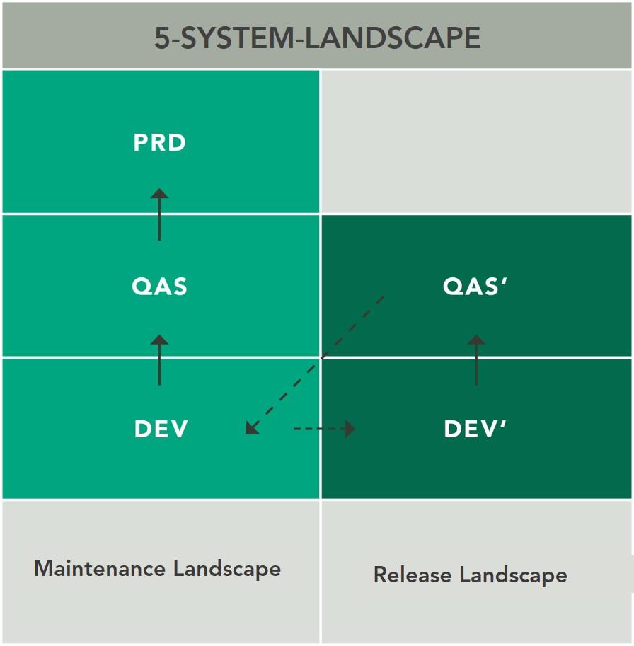 REALTECH Smartchange Synchronization Management for SAP