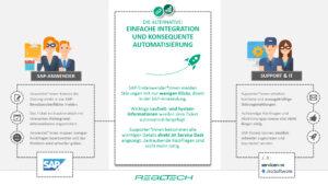 SAP-Anwendersupport Lösung durch SAP-ITSM-Integration