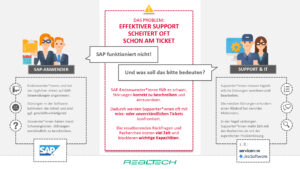 SAP-ITSM-Integration: SAP-Anwendersupport Schaubild Problemstellung